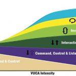 Change ist der falsche Ansatz für die digitale Transformation/G. Bosbach